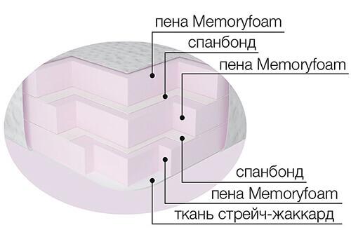 Топпер Мемотекс Адванс